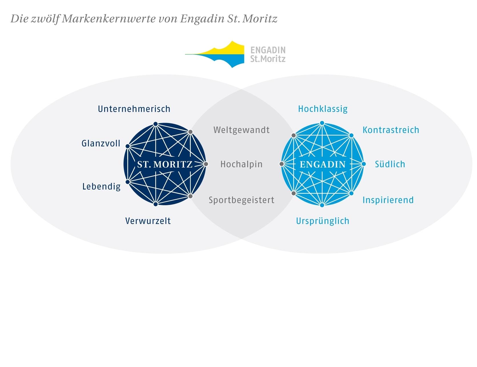 21. Markenstammtisch «Engadin St. Moritz» und «St. Moritz» Slide 1